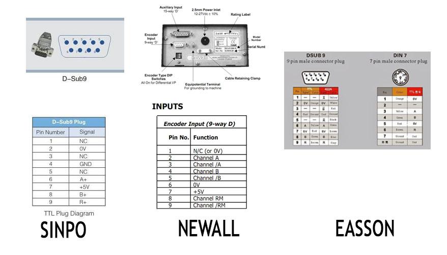Tín hiệu thước quang học Sinpo Newall Easson