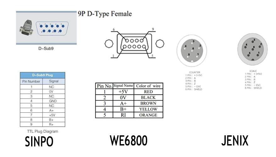 Tín hiệu thước quang học Sinpo we6800 Jenix
